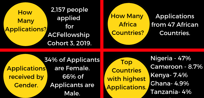 Selected Applicants List for ACFellowship Cohort 3, 2019.
